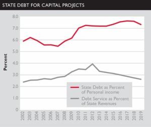 state-debt-rises